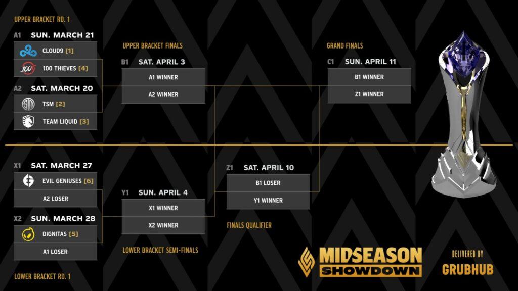 Tournament Bracket of 2021 LCS Mid-Season Showdown