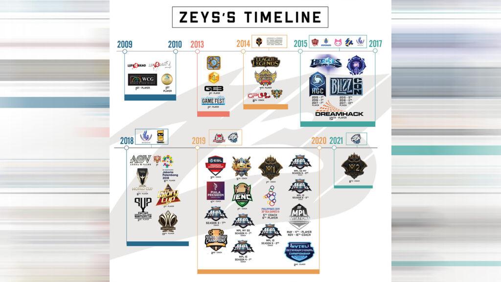 Zeys' esports timeline and history