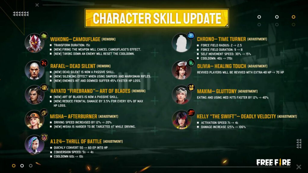 Details of Character Skill Updates in Free Fire KO Night