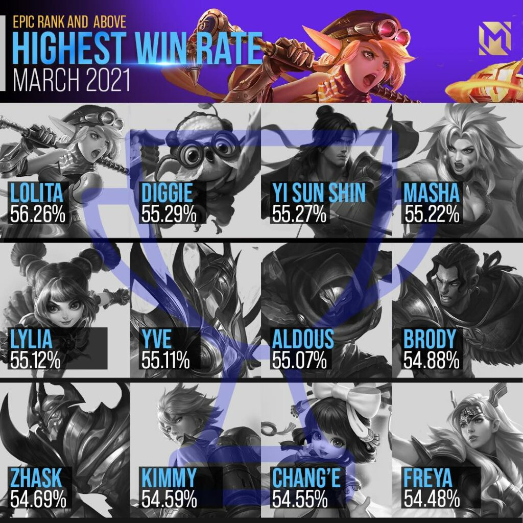 Mobile Legends: Bang Bang highest win rate percentage for March